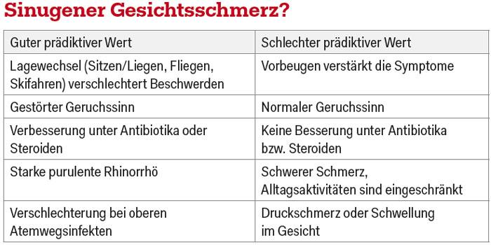 Fliegen schmerzen nebenhöhlen Nasennebenhöhlenentzündung: Was