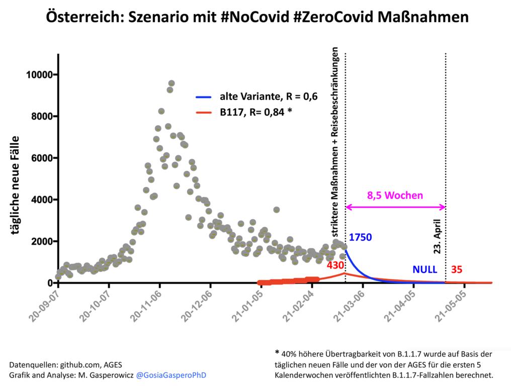 Darstellung für ZeroCovid und NoCovid Maßnahmen in Österreich