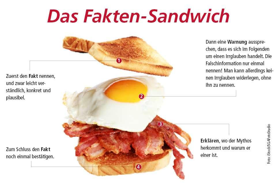 Fakten-Sandwich