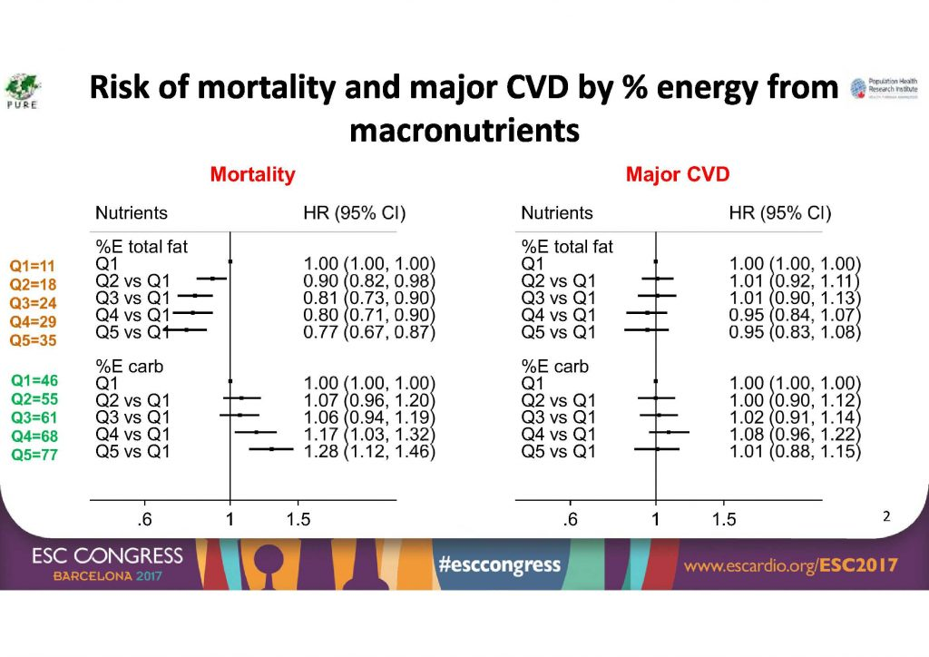Konsistente Daten: Je mehr Kohlenhydrate, desto höher die Mortalität