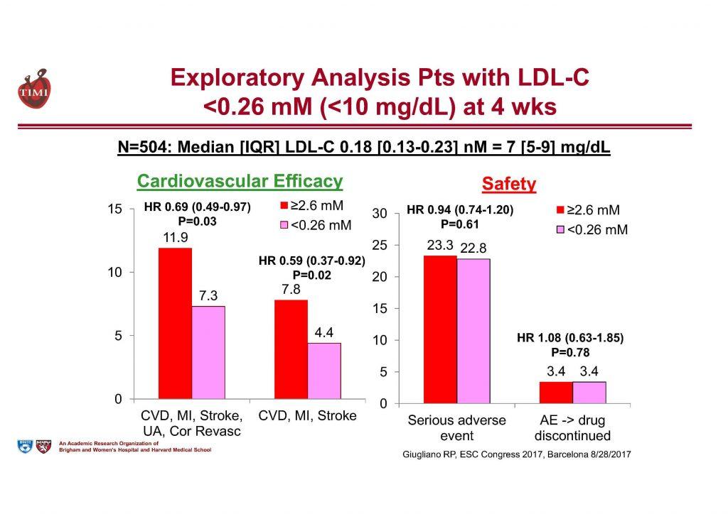 LDL-Cholesterin unter 10 mg/dl: Weniger Events keine Sicherheitsprobleme
