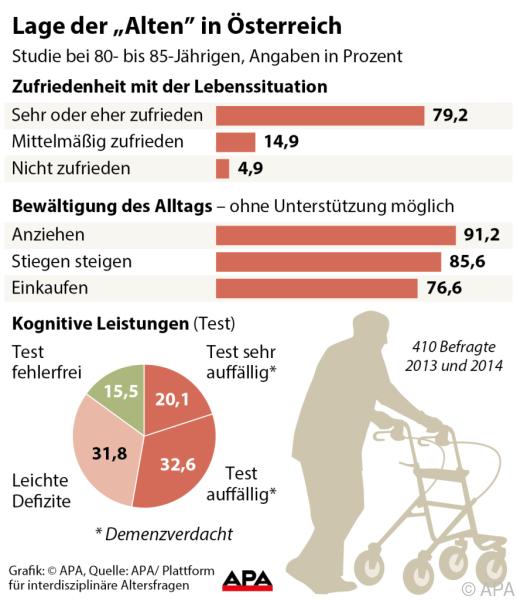 """Lage der """"Alten"""" in Österreich © APA"""