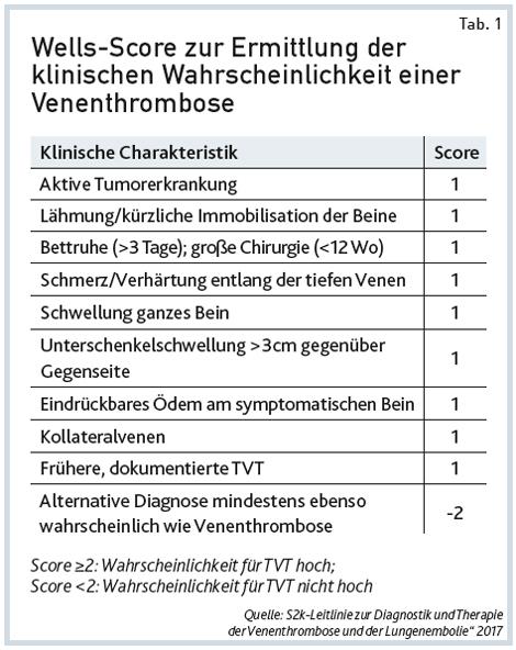 """Quelle: S2k-Leitlinie zur Diagnostik und Therapie der Venenthrombose und der Lungenembolie"""" 2017"""
