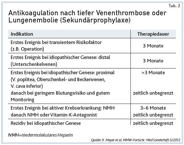 Quelle: K. Mayer et al. MMW-Fortschr. Med Sonderheft 3/2012