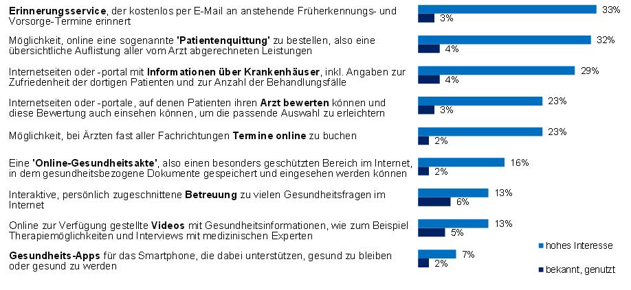 Mehr als ein Drittel der Befragten hat bereits heute ein hohes Interesse an  Online - Angeboten wie zum Beispiel einem Erinnerungsservice.