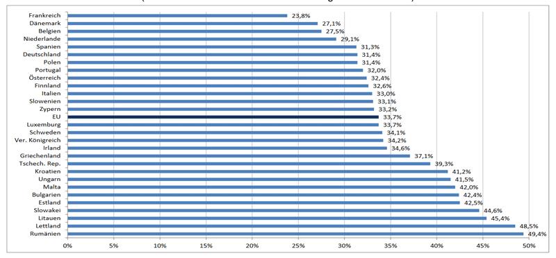 Anteil der Sterbefälle, die mit dem heutigen medizinischen Kenntnisstand und den technischen Möglichkeiten vermeidbar gewesen wären, in den EU-Mitgliedstaaten, 2013 (in % aller Sterbefälle in der Bevölkerung unter 75 Jahren)