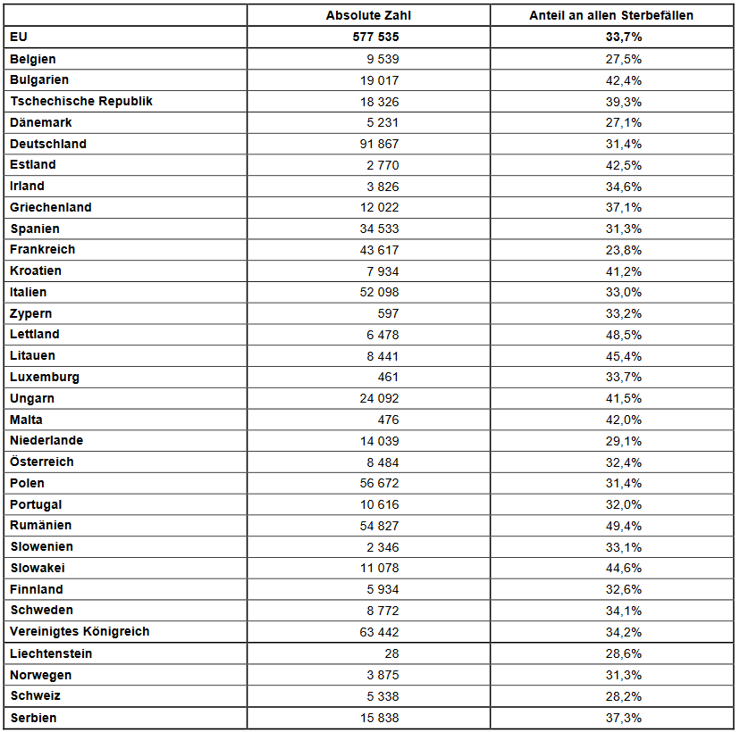 Anteil der Sterbefälle, die mit dem heutigen medizinischen Kenntnisstand und den technischen Möglichkeiten potenziell vermeidbar gewesen wären, in den EU-Mitgliedstaaten, 2013(in % aller Sterbefälle in der Bevölkerung unter 75 Jahren)