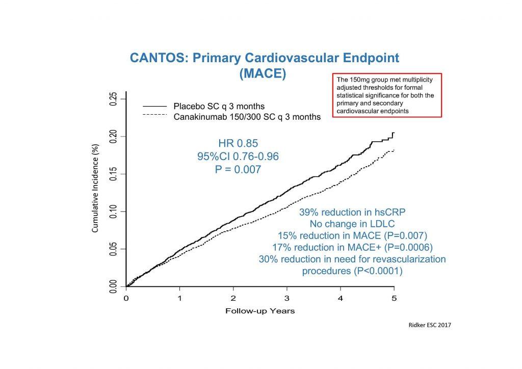 Canakinumab reduziert den primären kardiovaskulären Endpunkt